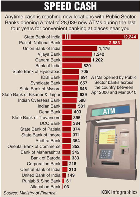 ATMs in India Infographics