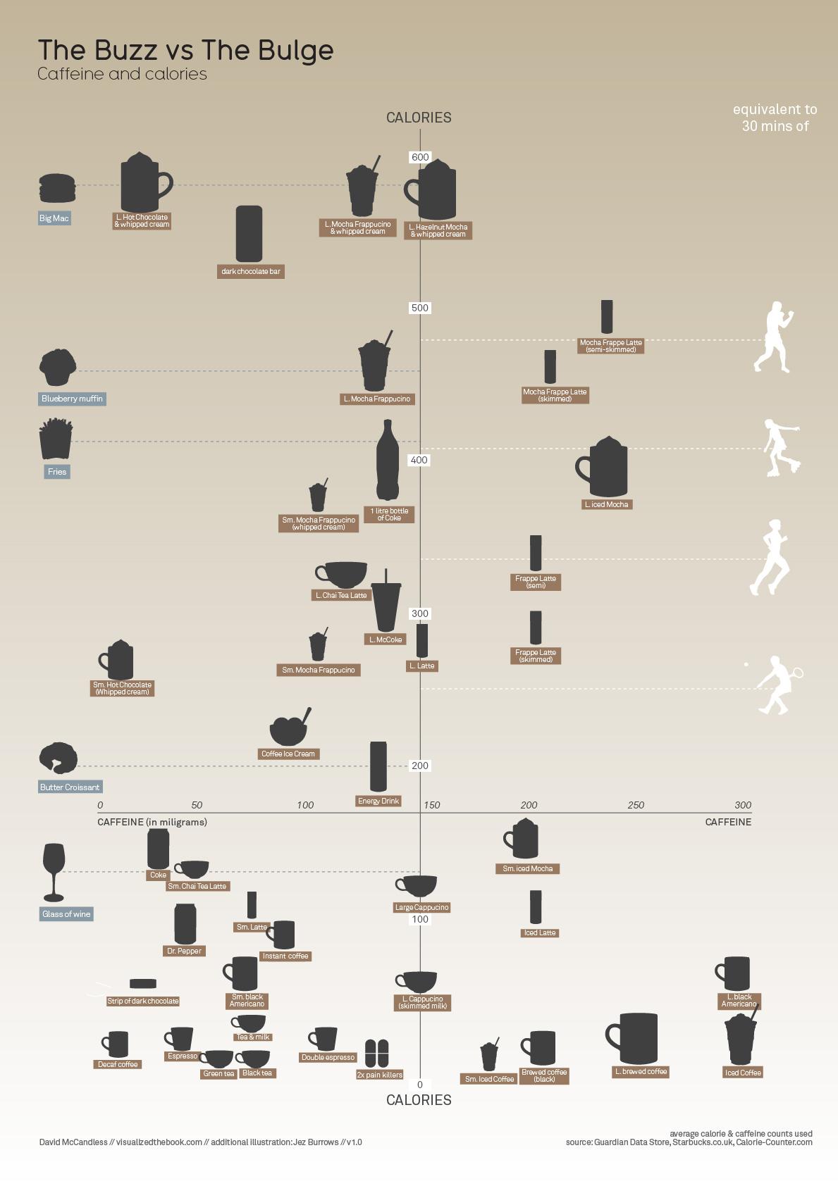 Caffeine vs Calories Infographic