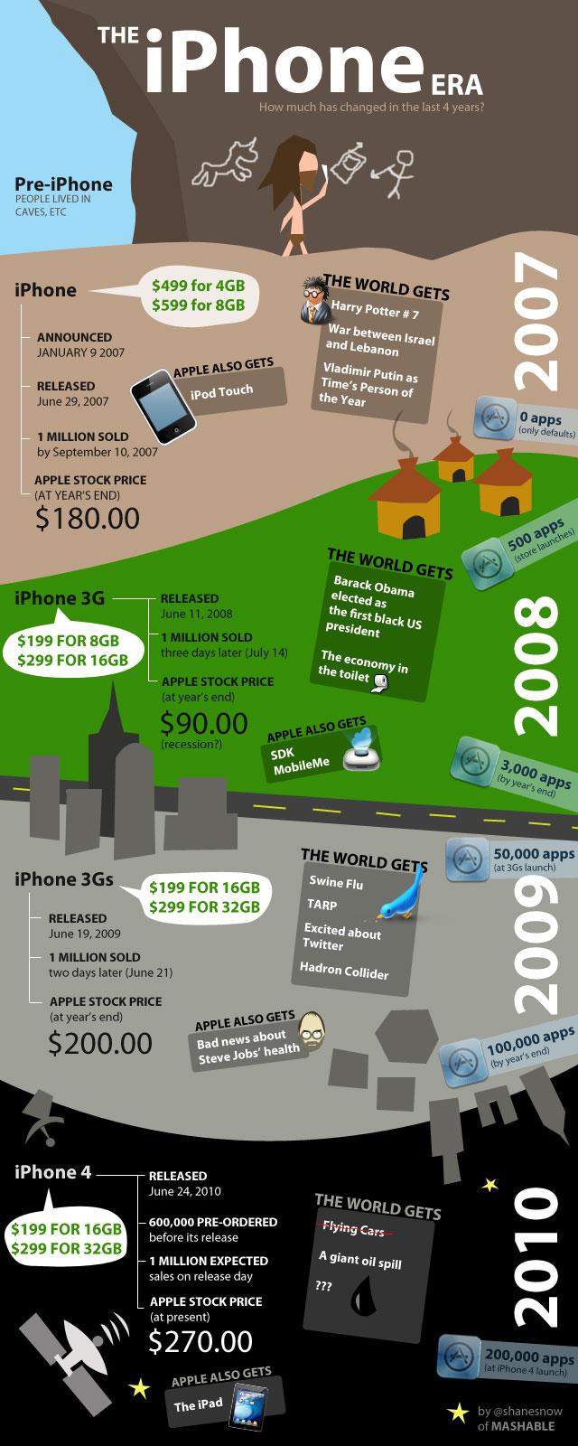 The iPhone Era