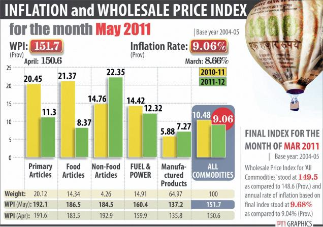 Inflation and wholesale price index.