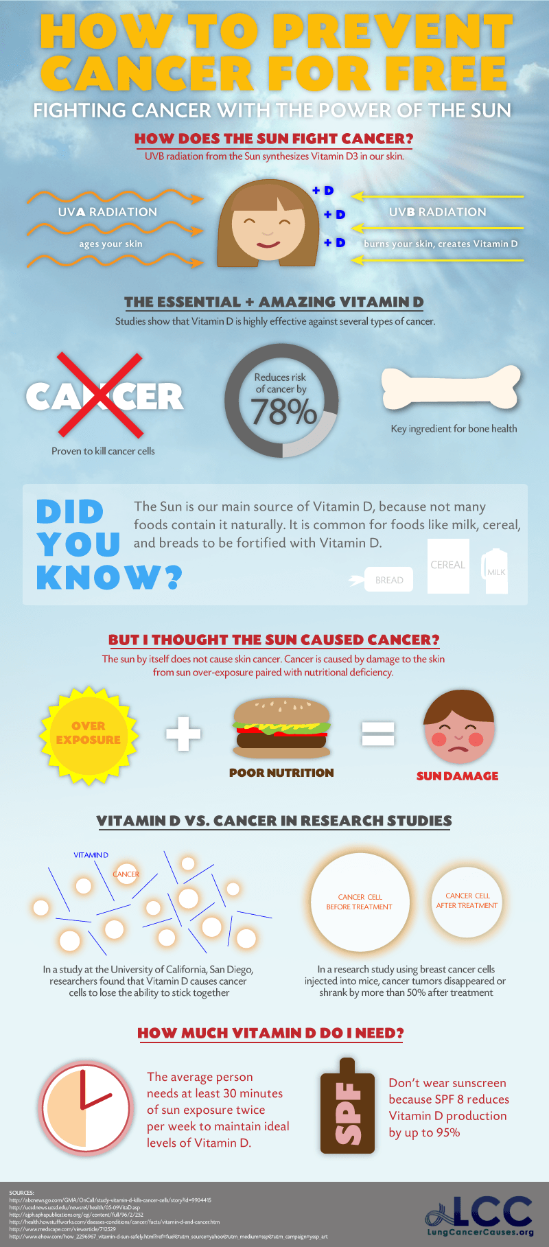 Prevent Cancer With Nature Infographic