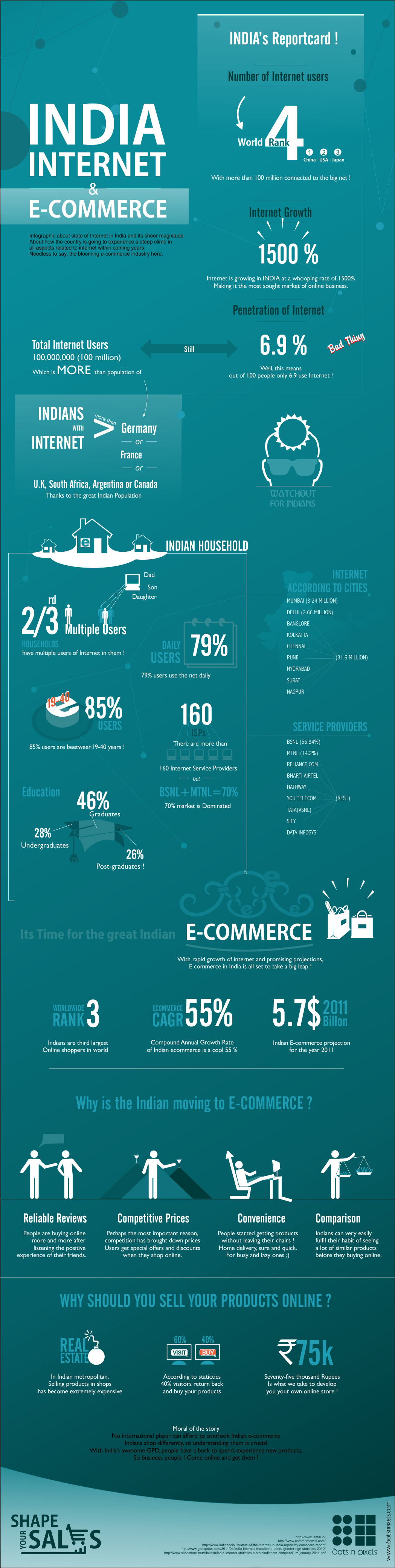 India, Internet and e-commerce