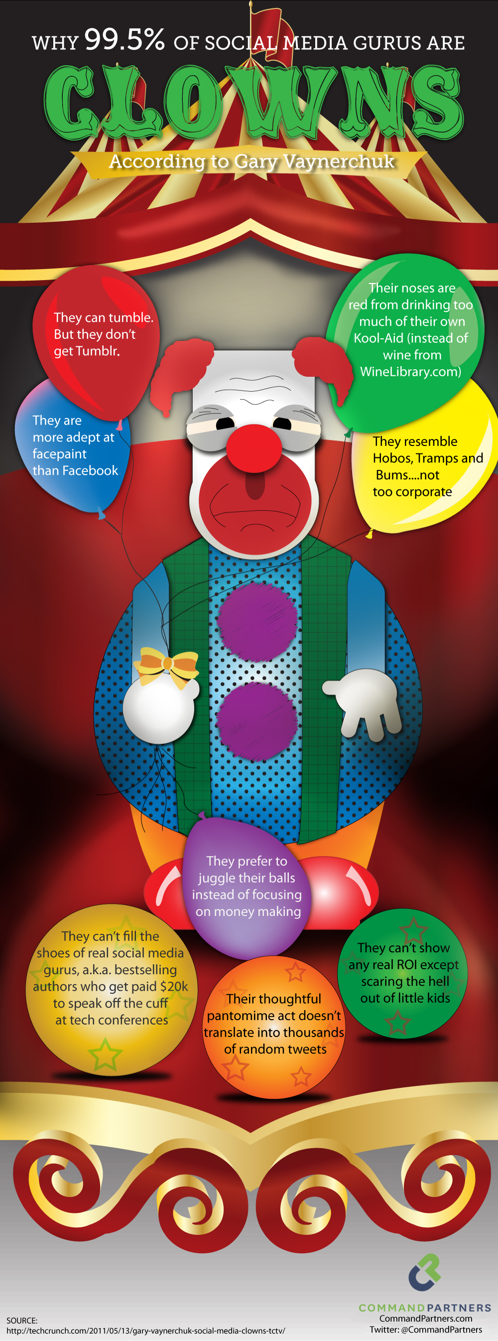 Infographic: Social Media Gurus Are Clowns