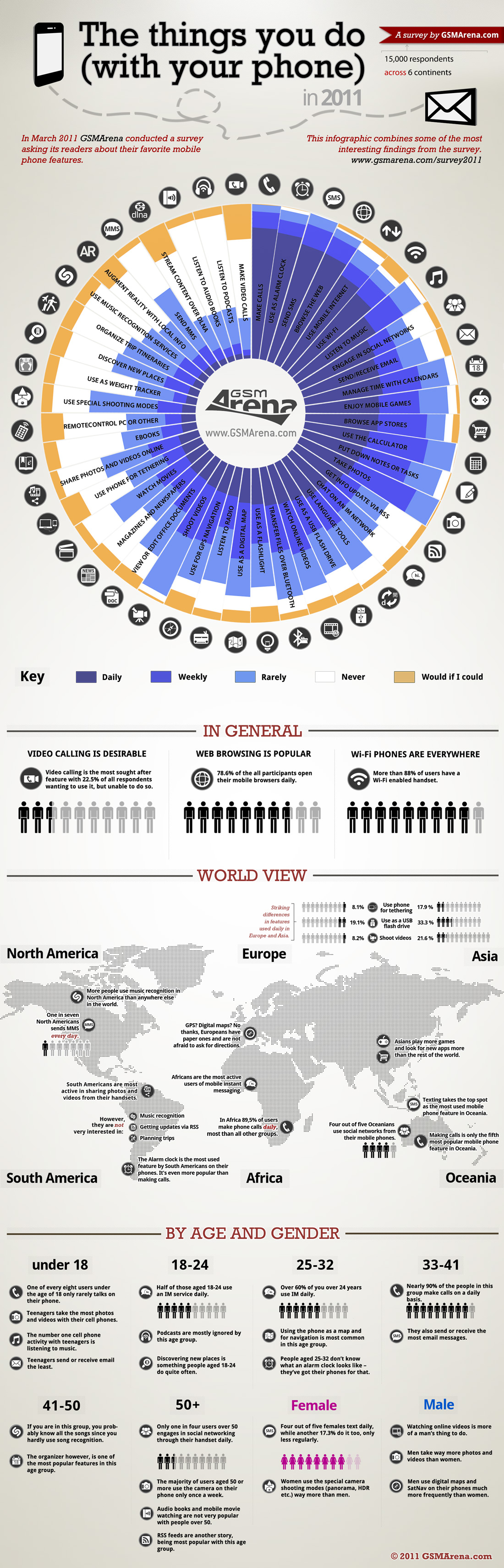 Phone Infographic