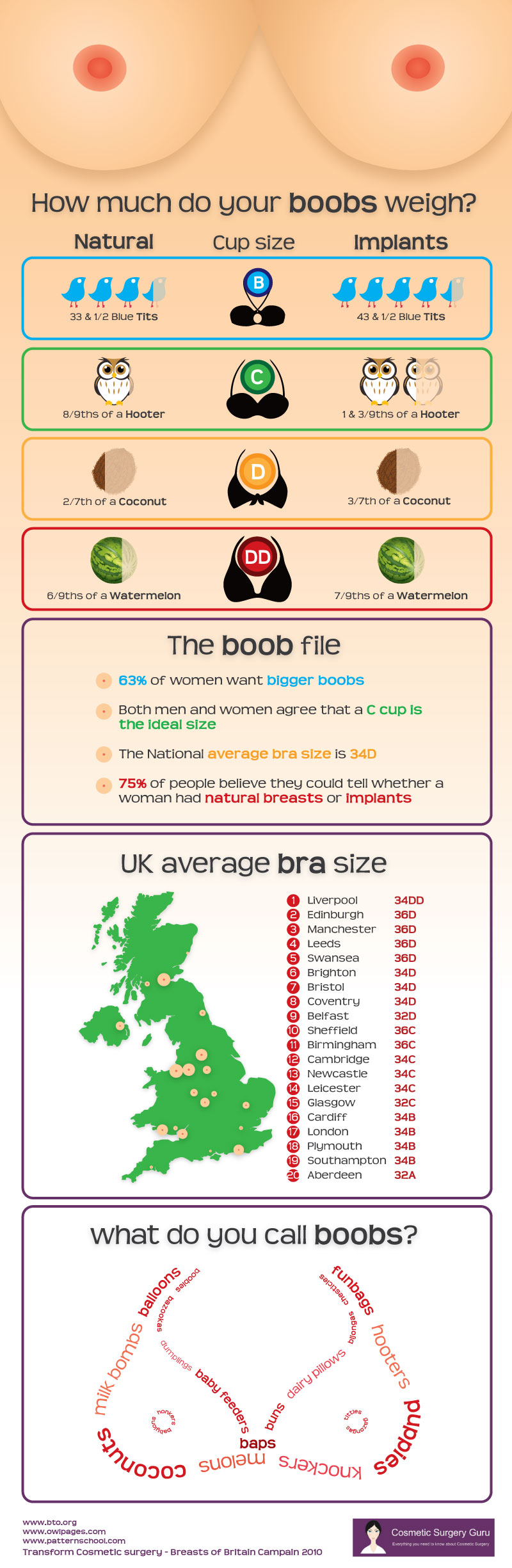How Much Do Your Boobs Weigh