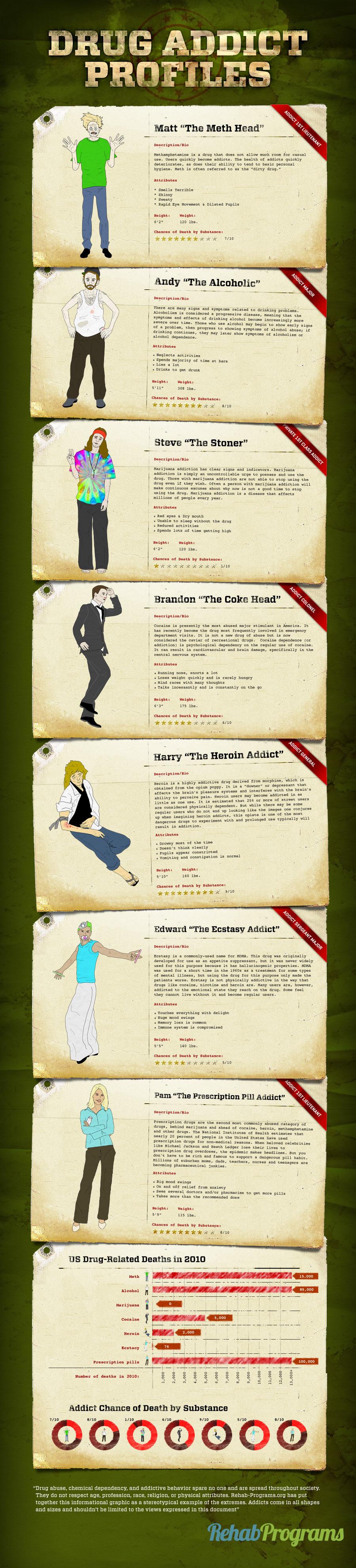 Drug Addict Infographic