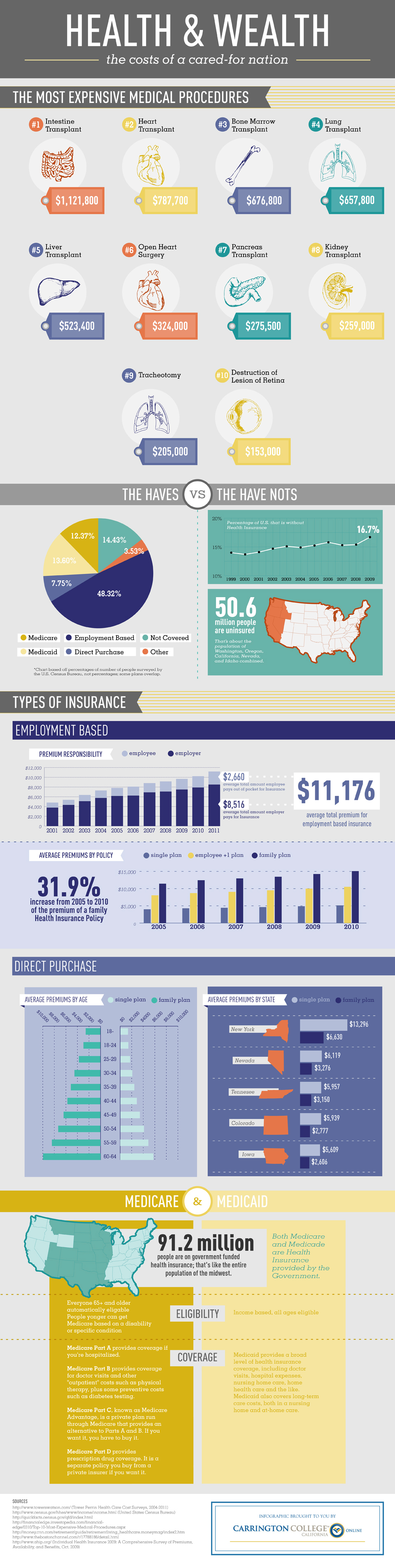 Health & Wealth Infographic