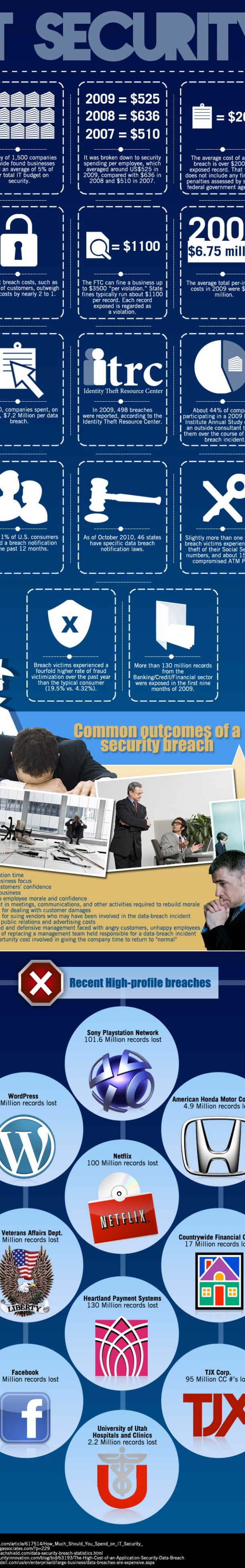 IT Security Infographic