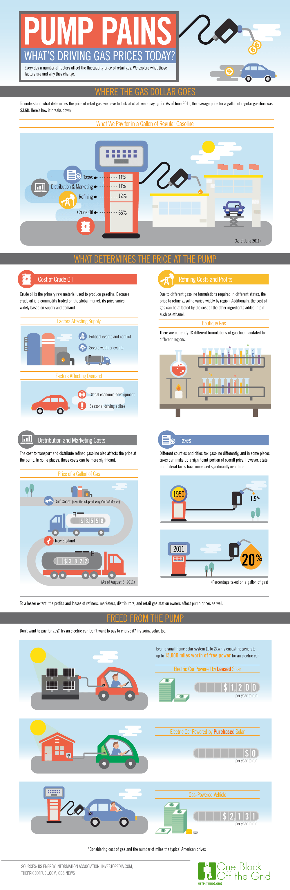 Infographic on Gas Prices