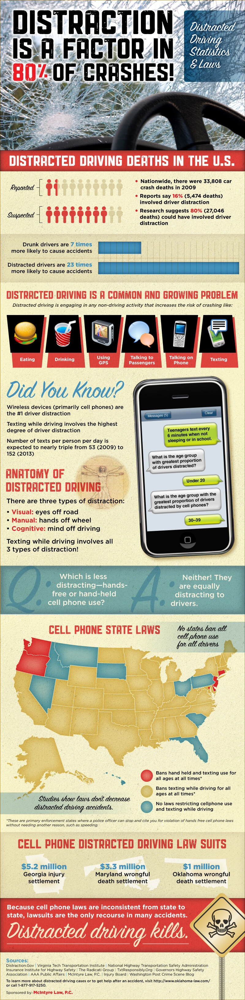 Distracted Driving Statistics and Laws Infographic