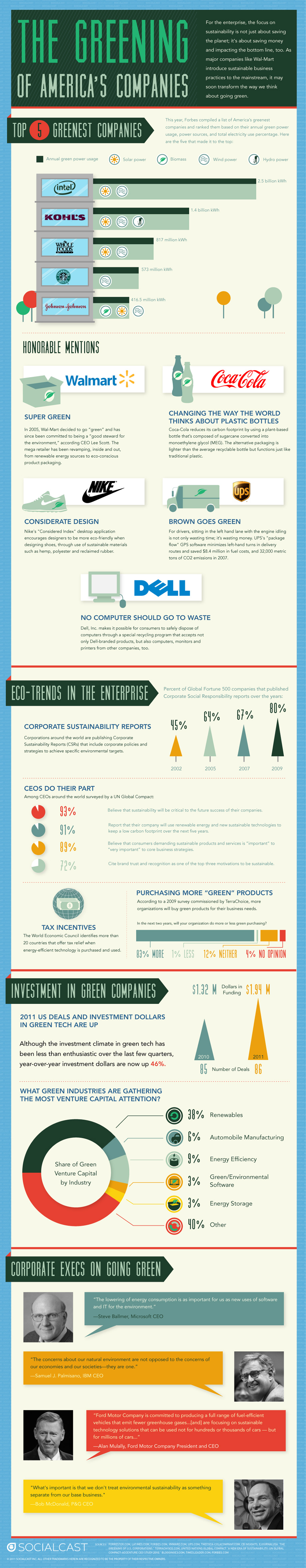 The Greening Of America's Companies