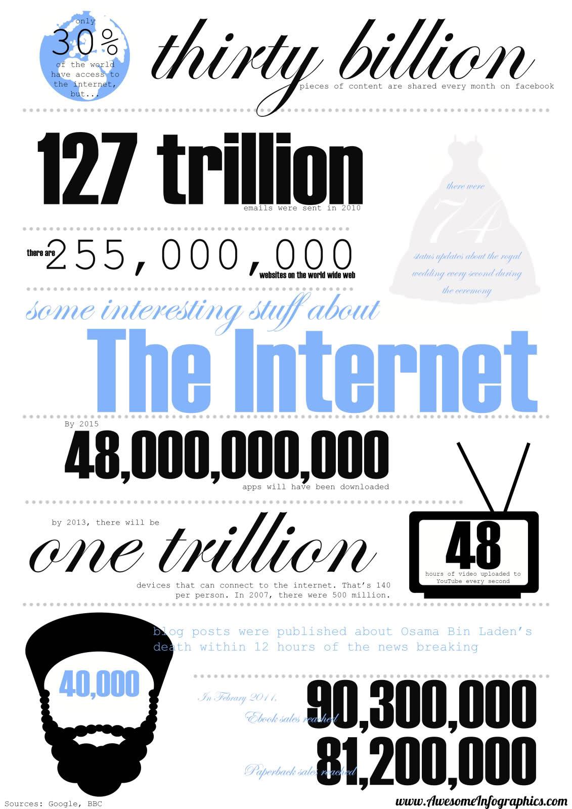 Internet Infographic
