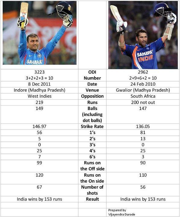 Sehwag vs Sachin: Double Century 1