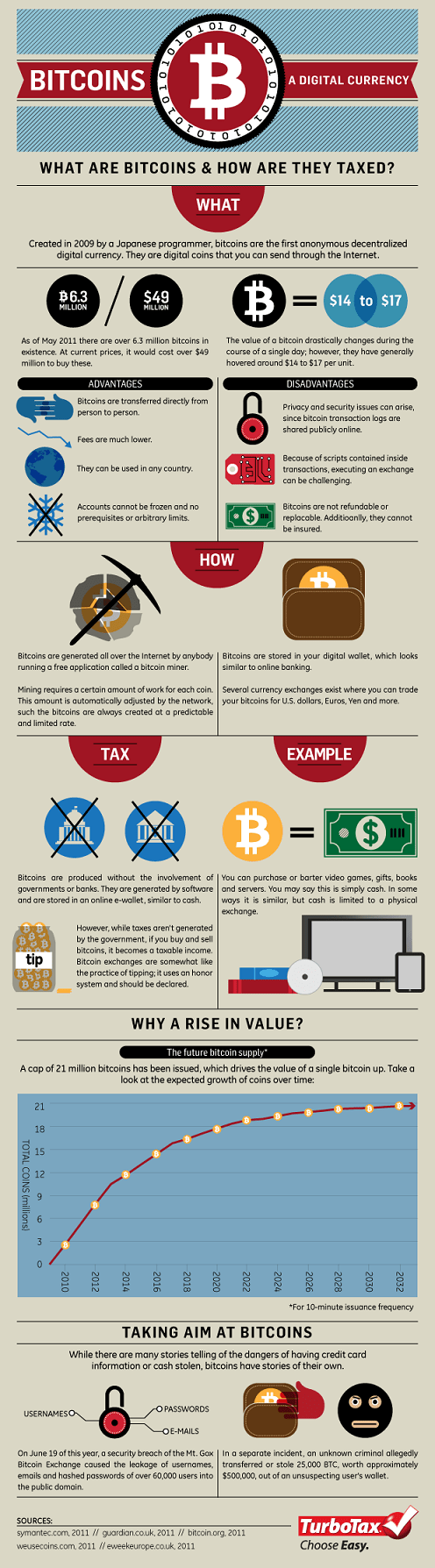 Bitcoins — The Taxless Currency