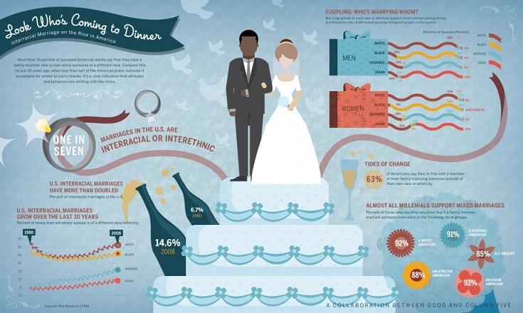 Evolving Attitudes About Interracial Marriage