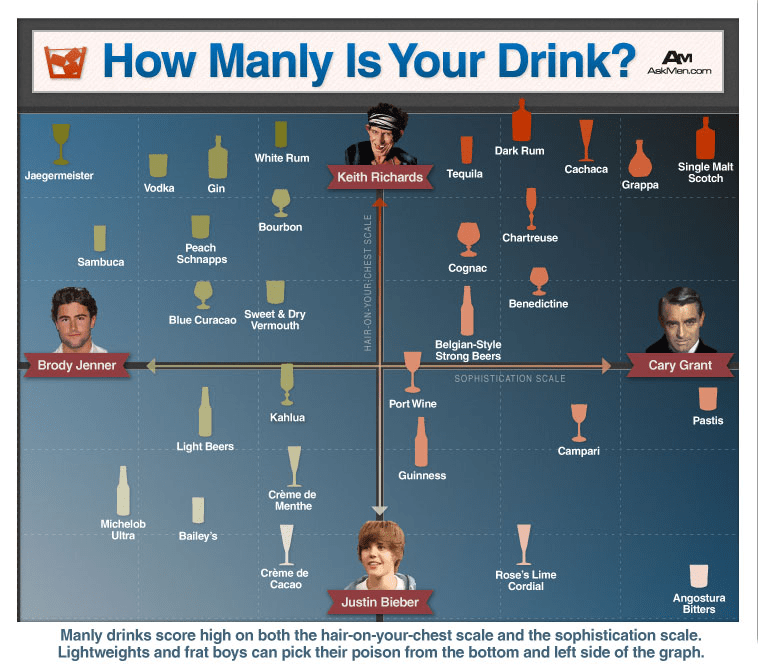 How Manly Is Your Drink?