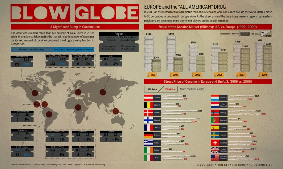 Blow Globe — A Significant Bump In Cocaine Use