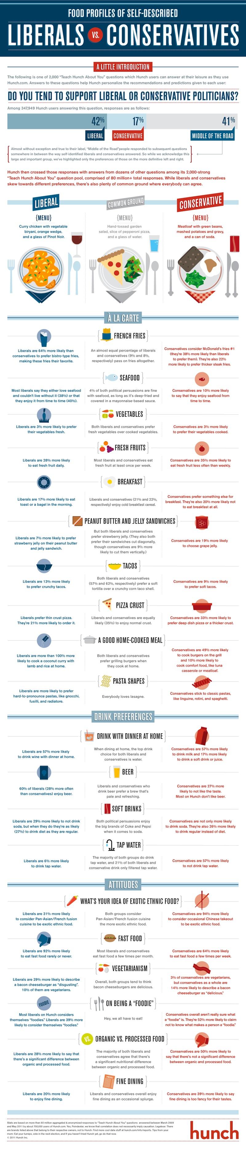 Food Profiles of Self-Described Liberals Vs. Conservatives