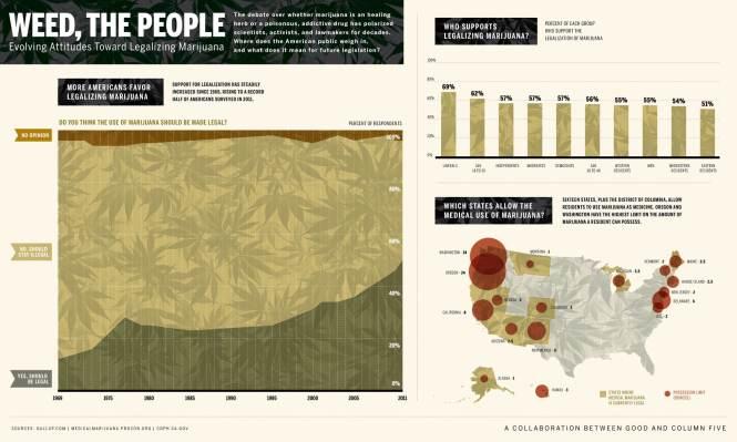 Marijuana Goes Mainstream