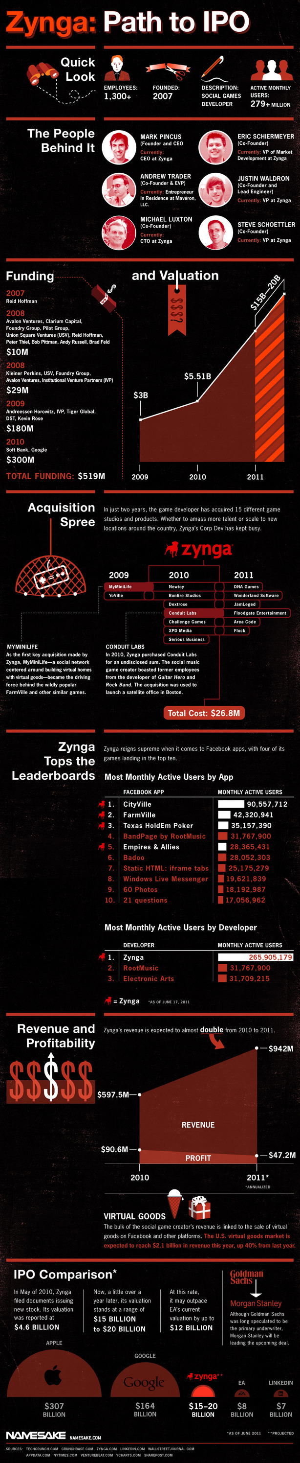 Zynga's Path to IPO