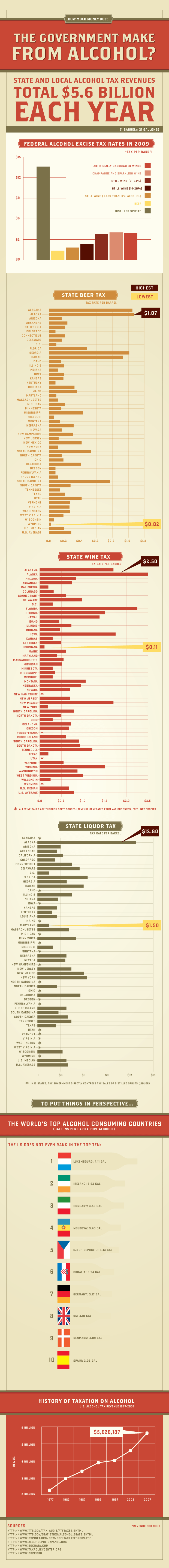 How Much Money Does The Gov't Make On Alcohol
