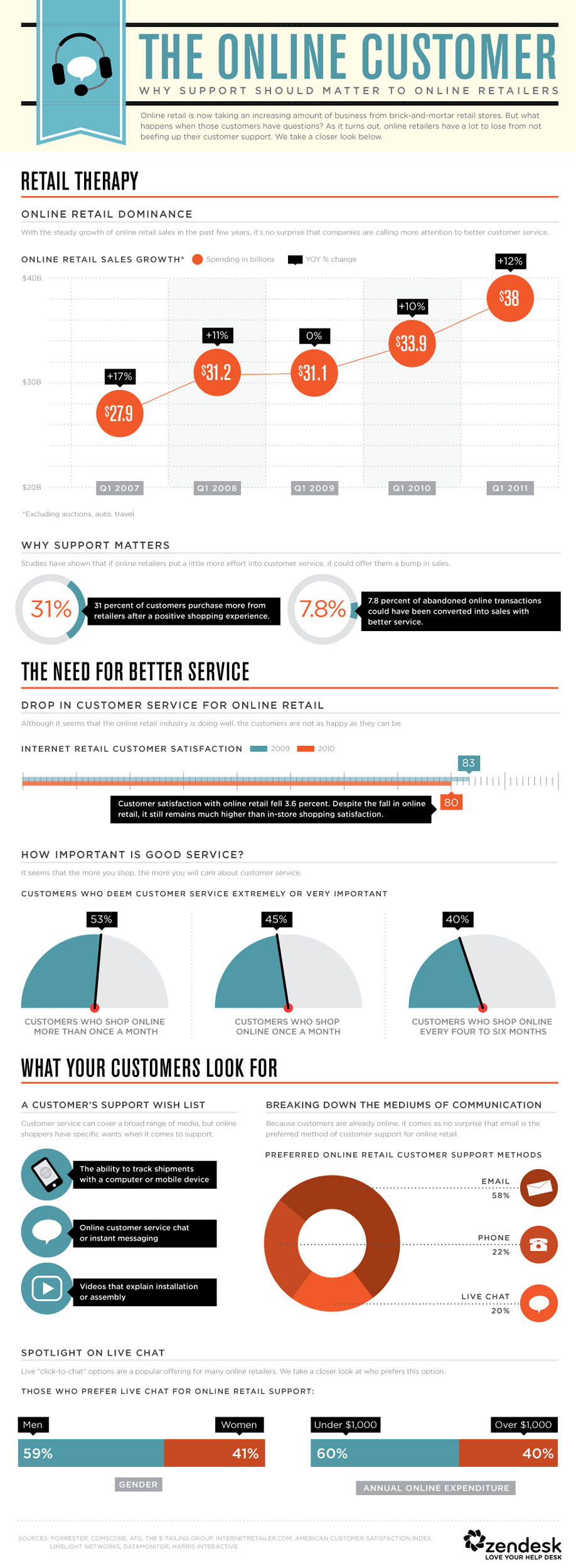 The Level Of Support Customers Expect From Online Retailers