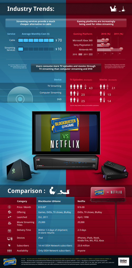 Industry Trends: Blockbuster @Home Vs. Netflix