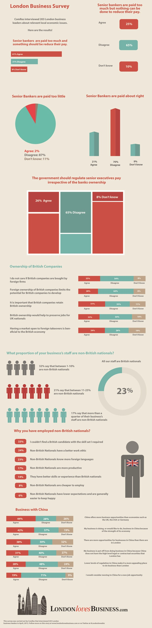 London Business Survey 2012