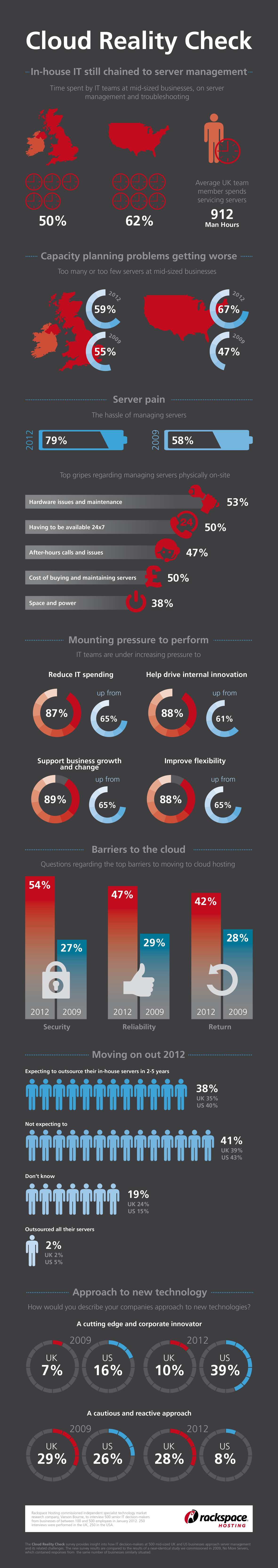 Cloud Reality Check Infographic
