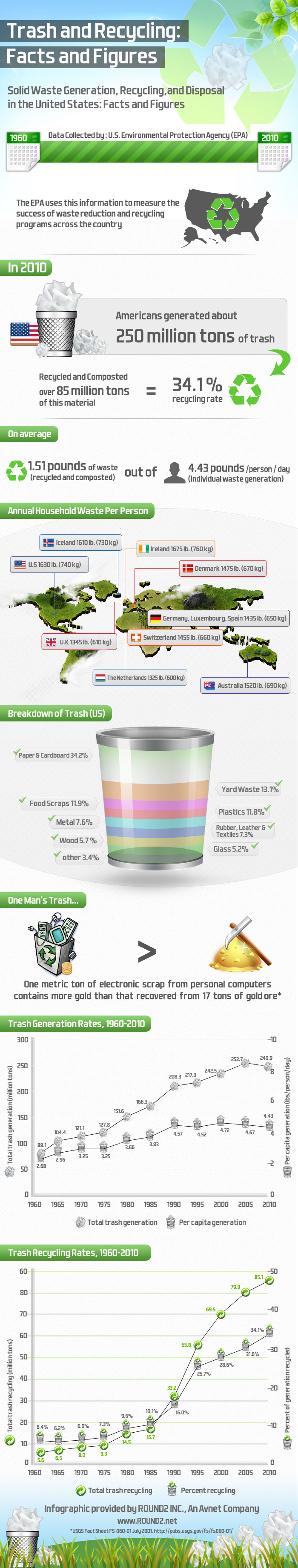 Trash and Recycling Trends