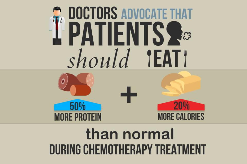 Nutrition for Mesothelioma Patients During Chemothereapy