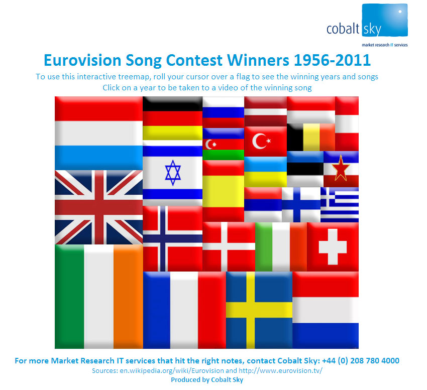 Interactive Treemap of Eurovision Song Contest Winners by Cobalt Sky