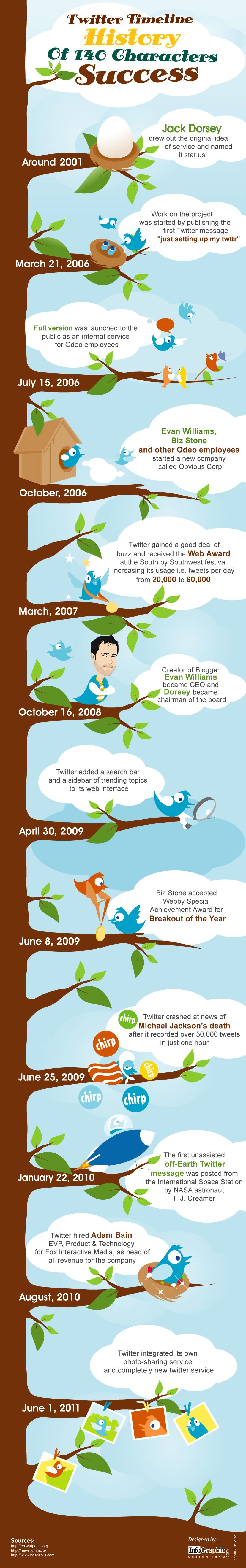 Tiwtter Timeline