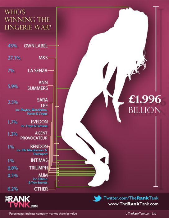 Who's Winning The Lingerie War?