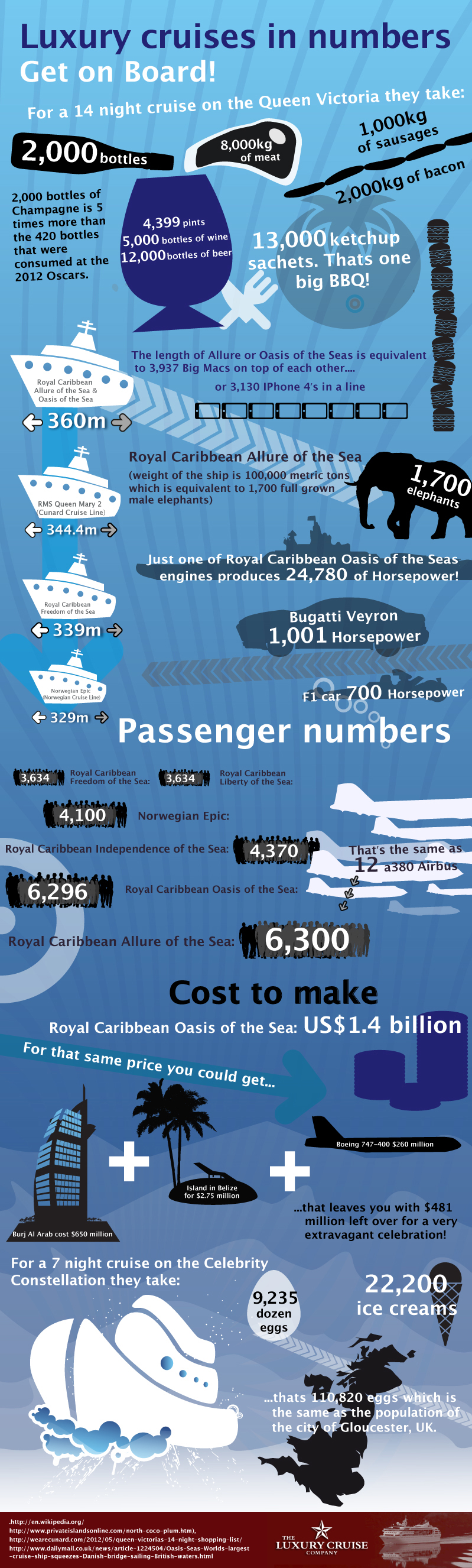 Luxury cruises Infographic