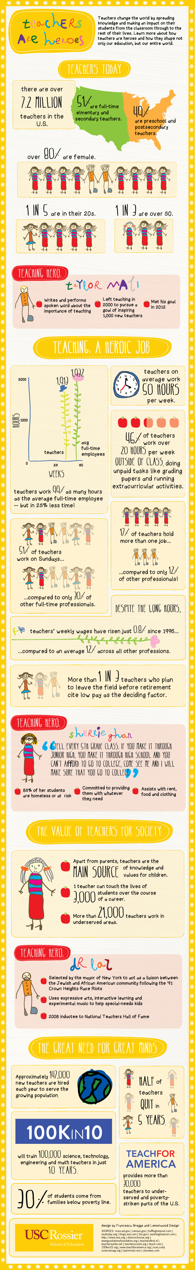 Teachers are Heroes [INFOGRAPHIC]