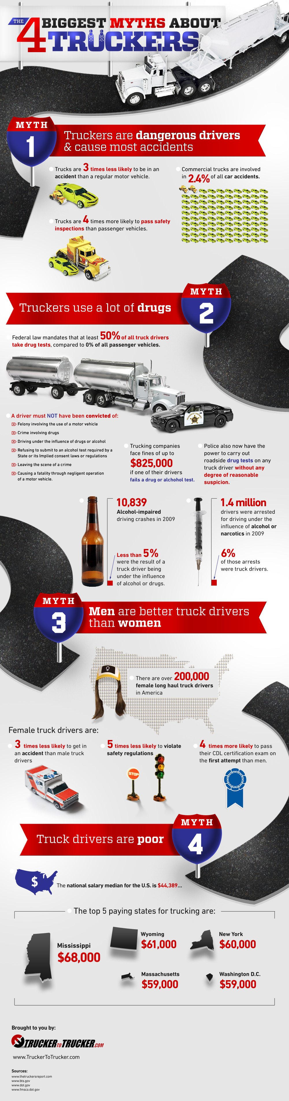 Refuting Myths About The Nation's Truck Drivers