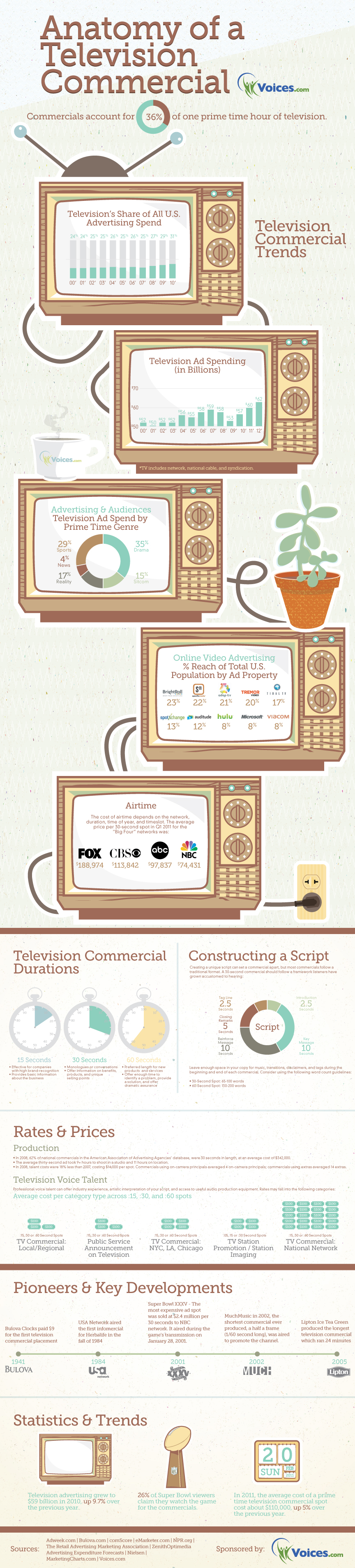 Anatomy of a Television Commercial