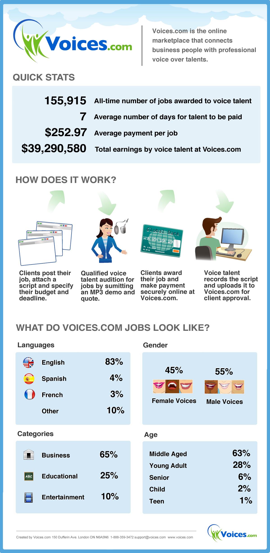 39 Million Dollars of Voice Over Jobs