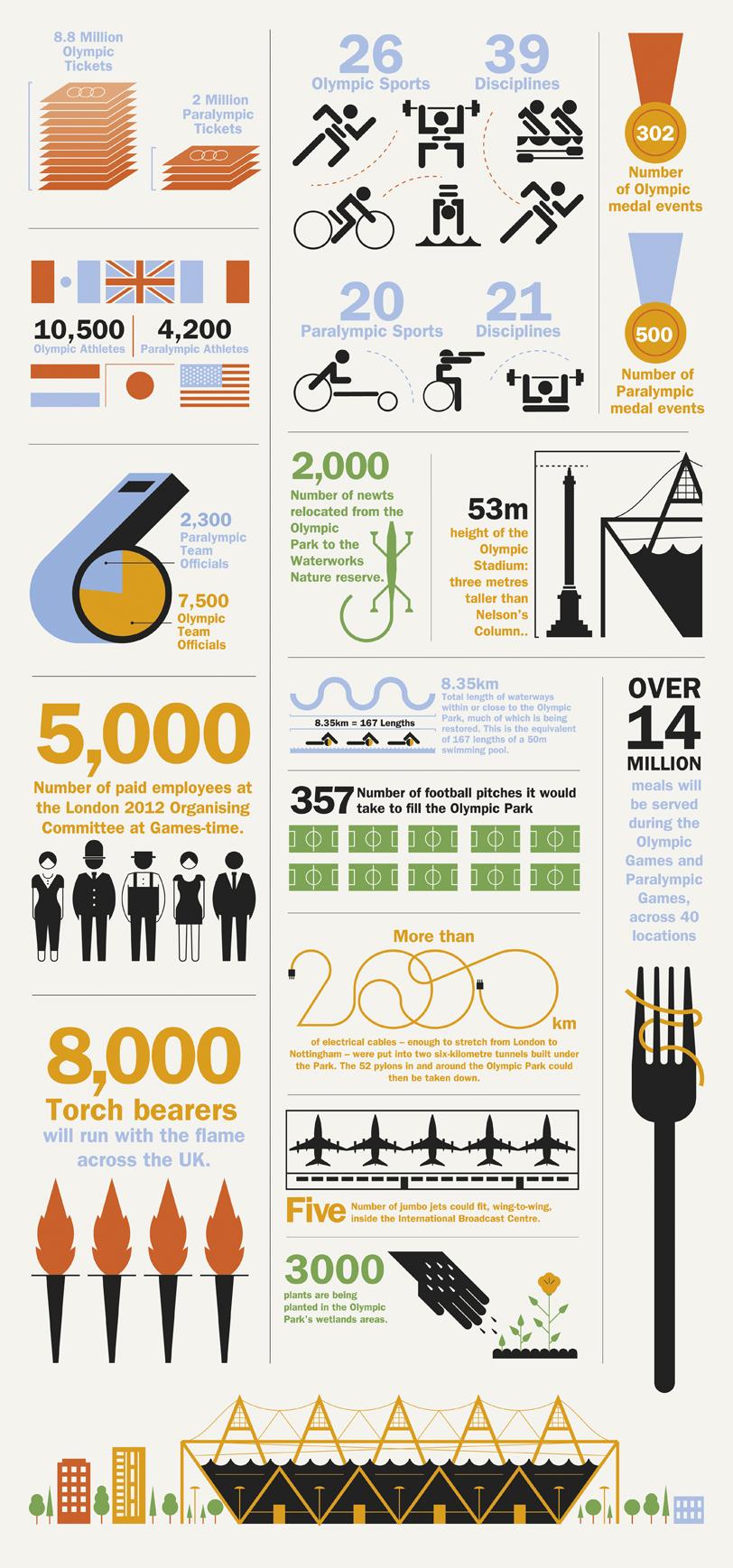 Olympics 2012 Infographic