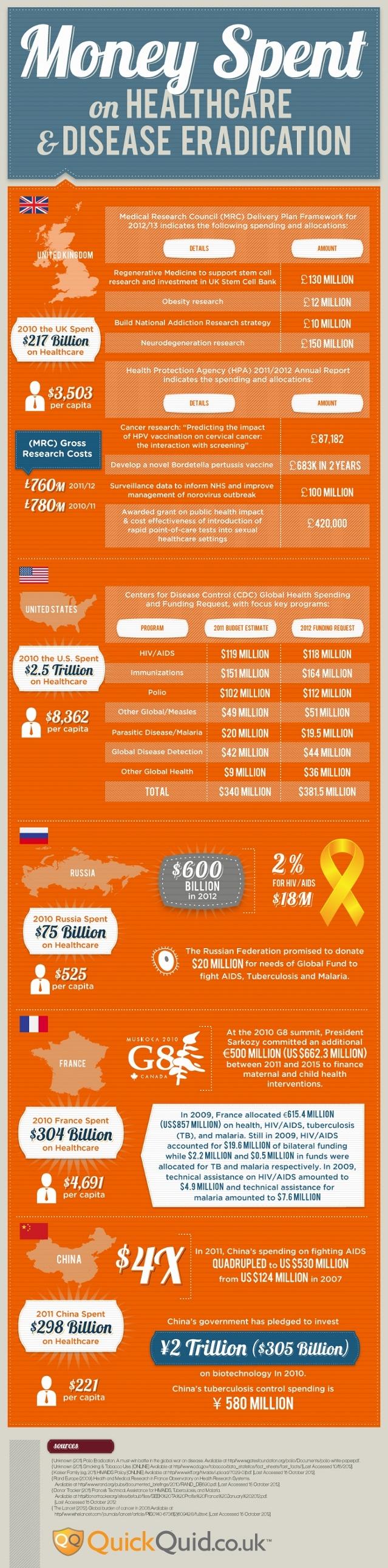 Money Spent on Healthcare & Disease Eradication