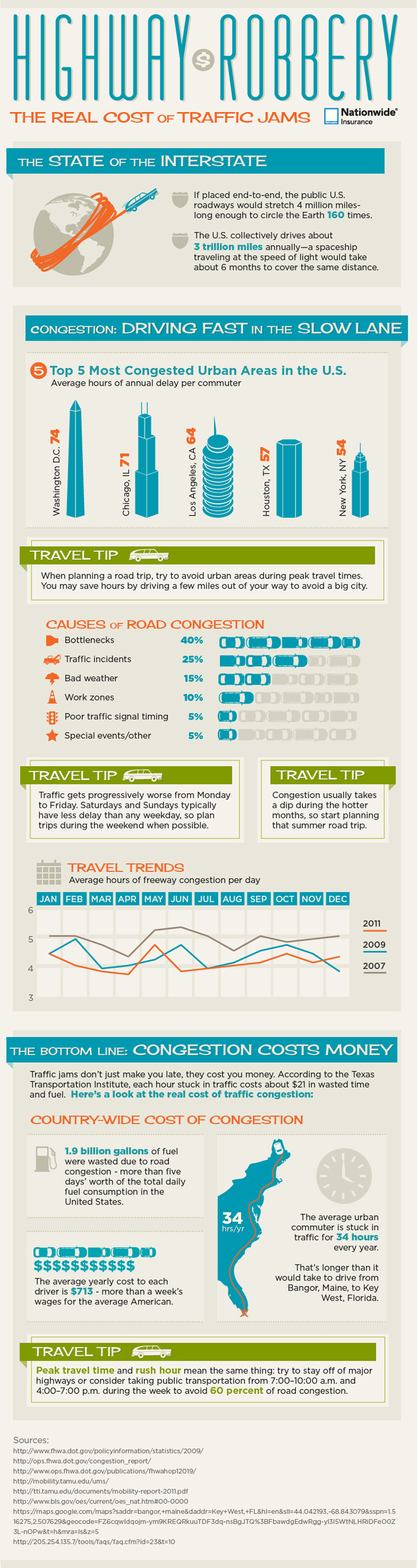 The Cost of Road Congestion