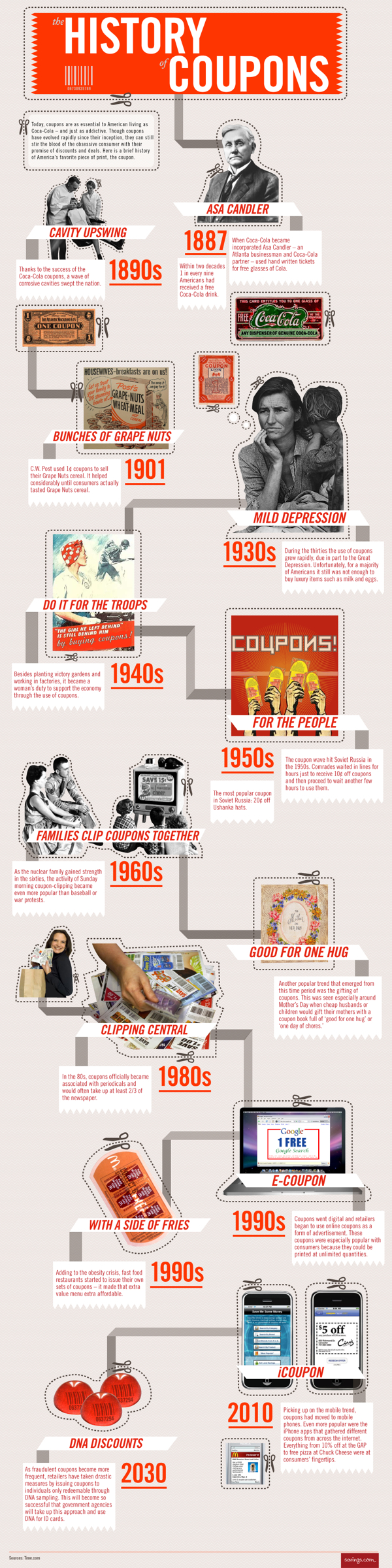 The History of Coupons