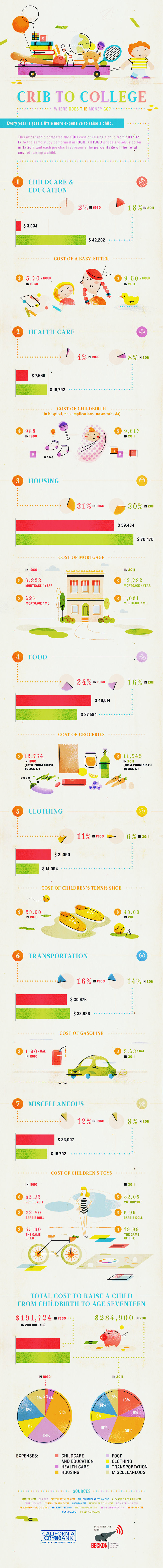 Crib to College - Where Does the Money Go?