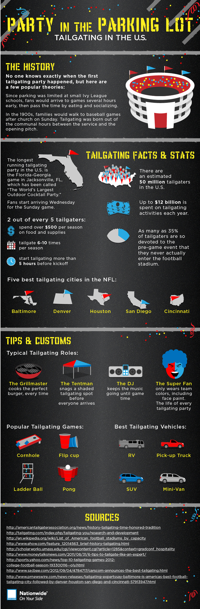 Football Tailgating History and Statistics