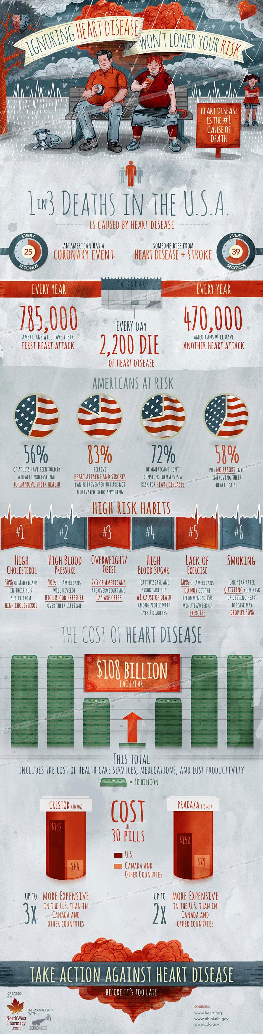 Ignoring Heart Disease Won't Lower Your Risk
