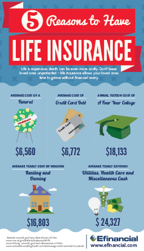 Five Reasons to Have Life Insurance