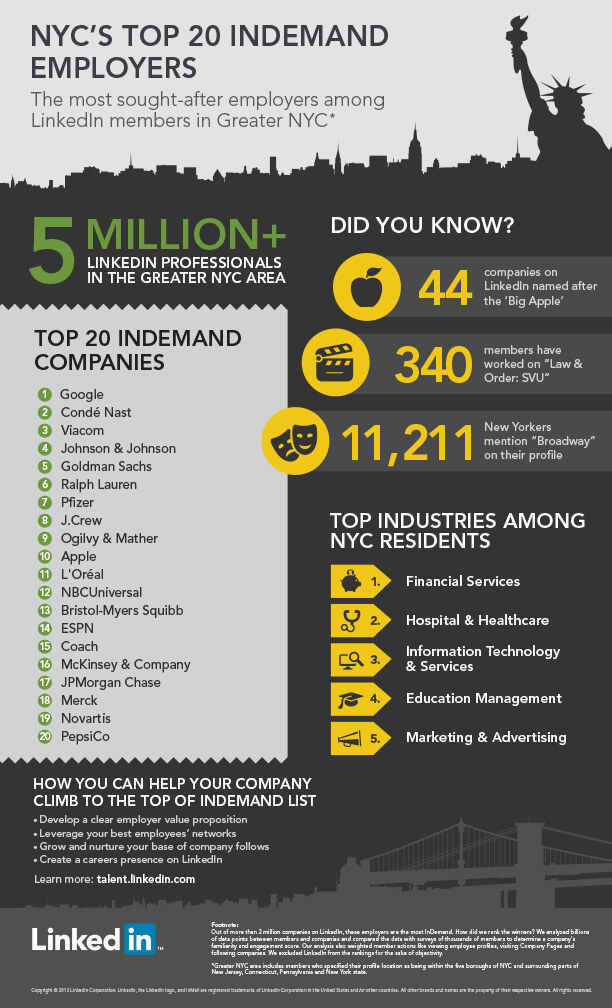New York City's 20 Most InDemand Employers