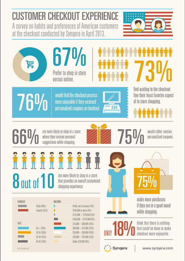 Understand the Checkout to Understand Your Customers