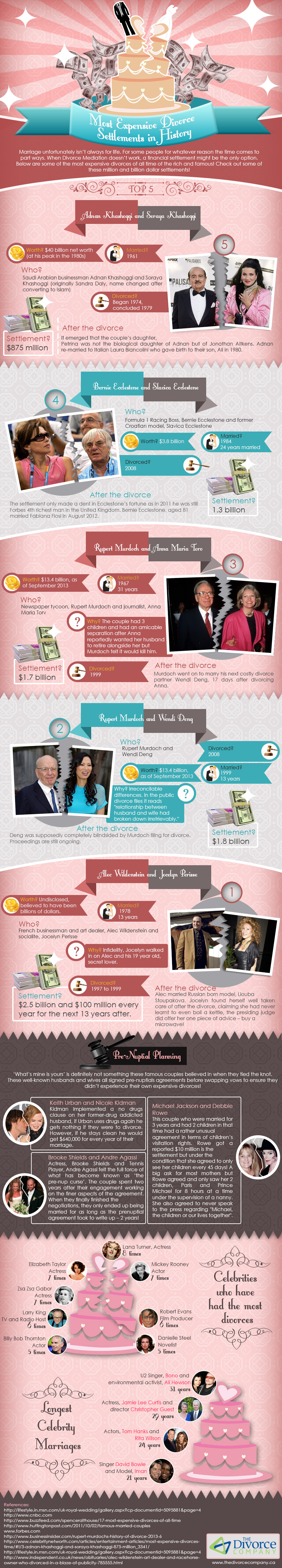 Most Expensive Divorce Settlements in History
